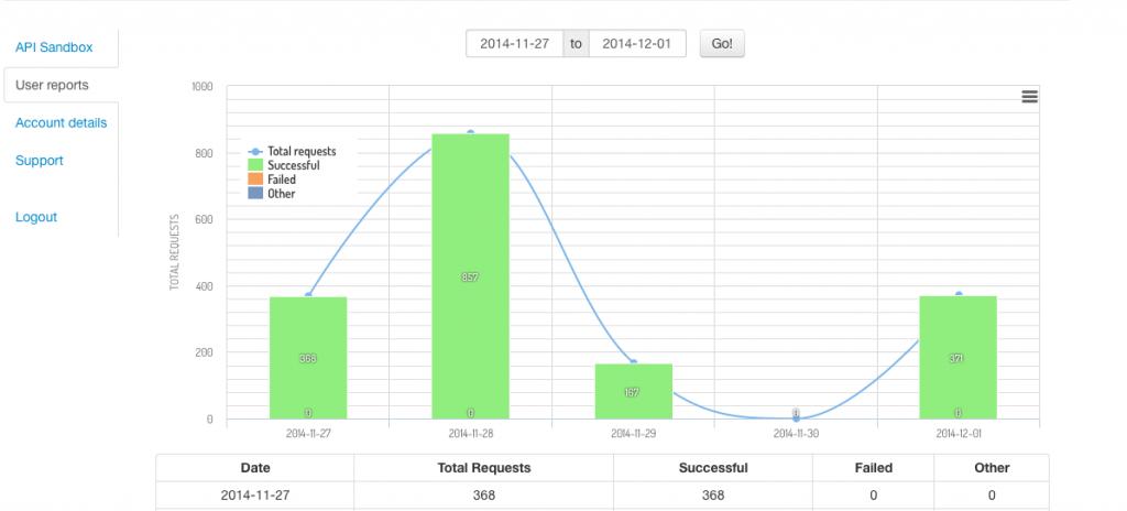 API Reports